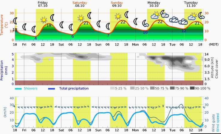 Friday – Tuesday Meteogram (SLC, Utah)