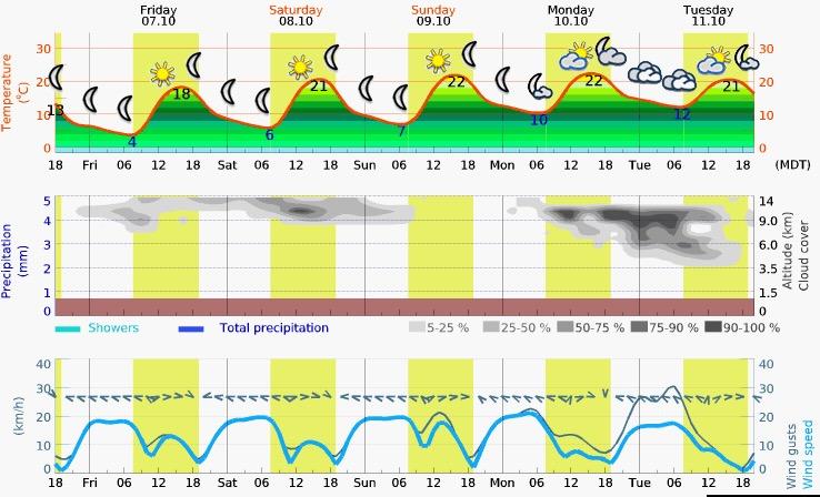 Friday – Tuesday Meteogram (SLC, Utah)