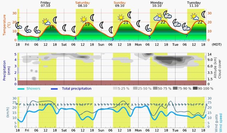 Friday – Tuesday Meteogram (Pocatello, ID)