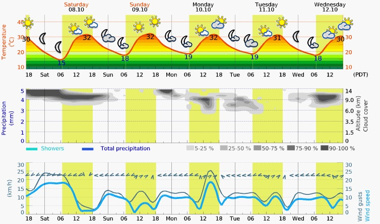 Saturday – Wednesday Meteogram (Mesquite, NV)