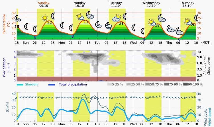 Sunday – Thursday Meteogram (Provo, Utah)