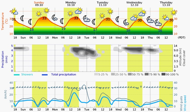 Sunday – Thursday Meteogram (Mesquite, NV)