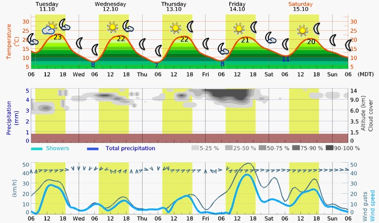 Tuesday – Saturday Meteogram (Kanab, Utah)