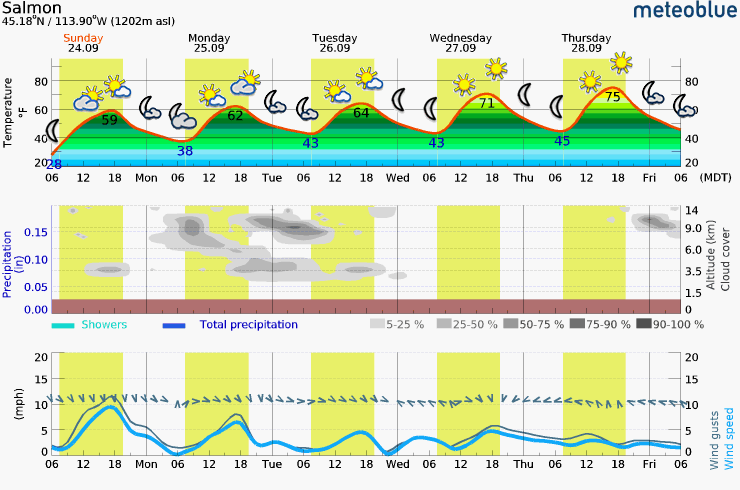 Saturday – Wednesday Meteogram (Salmon, ID Area)