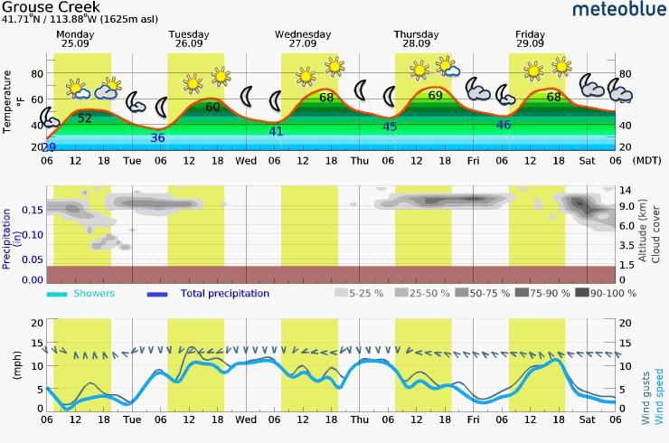 Sunday – Thursday Meteogram (Grouse Creek, UT Area)