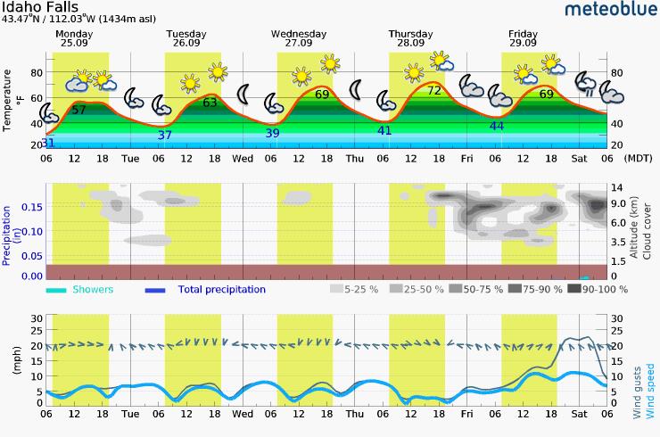 Sunday – Thursday Meteogram (Idaho Falls, ID Area)