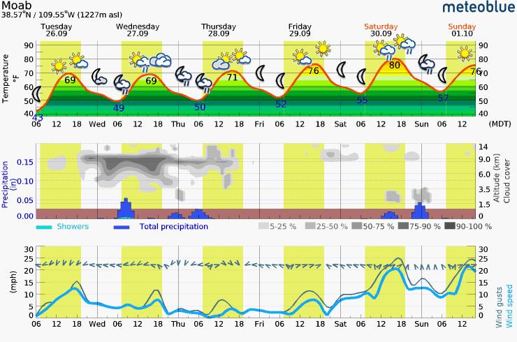 Tuesday – Sunday Meteogram (Moab, UT Area)