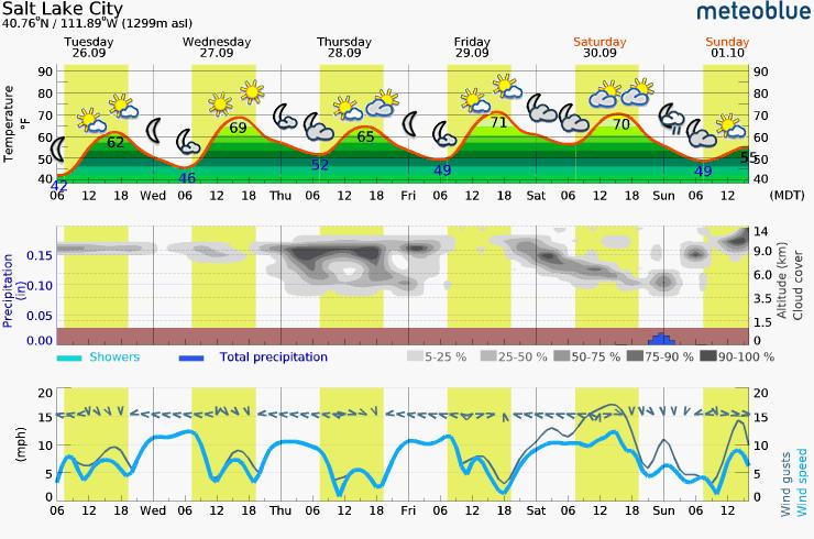 Tuesday – Sunday Meteogram (Salt Lake City, UT Area)