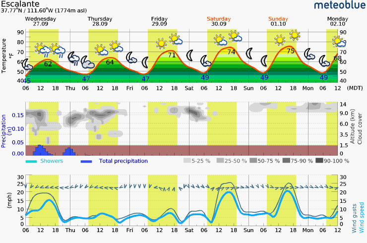 Wednesday – Monday Meteogram (Escalante, UT Area)
