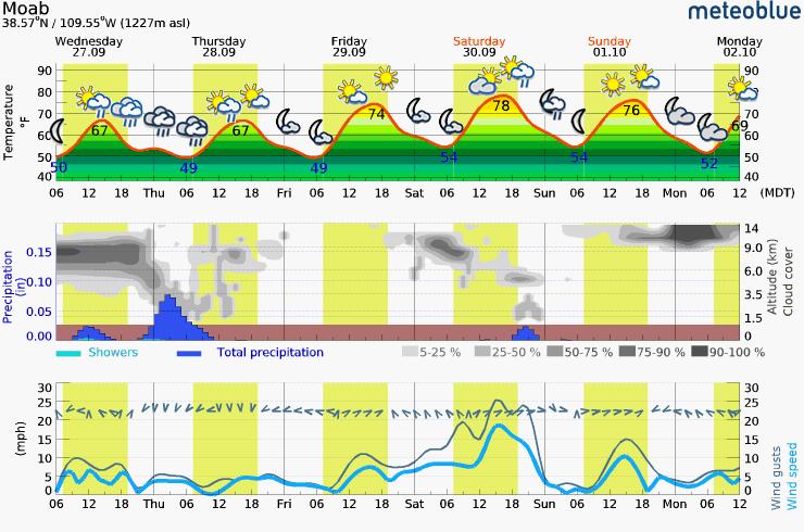 Wednesday – Monday Meteogram (Moab, UT Area)