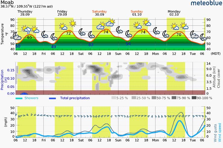 Thursday - Tuesday Meteogram (Moab, UT Area)