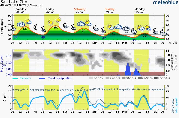 Thursday - Tuesday Meteogram (SLC, UT Area)