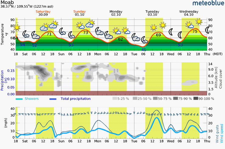 Friday - Wednesday Meteogram (Moab, UT Area)
