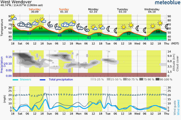 Friday - Wednesday Meteogram (West Wendover Area)