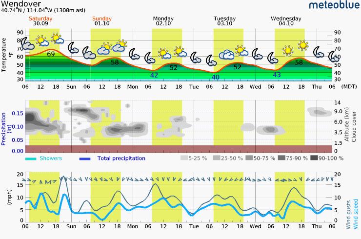 Saturday - Thursday Meteogram (Wendover, UT Area)