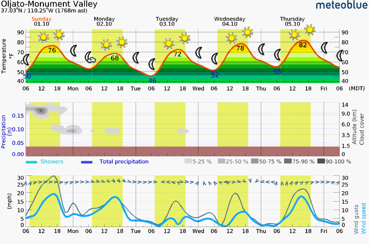 Sunday - Thursday Meteogram (Red Dawn Area)
