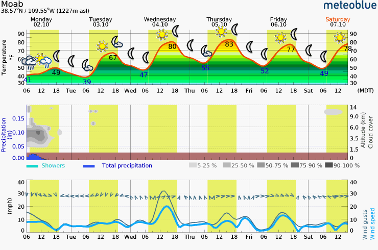 Monday - Saturday Meteogram (Moab, UT)