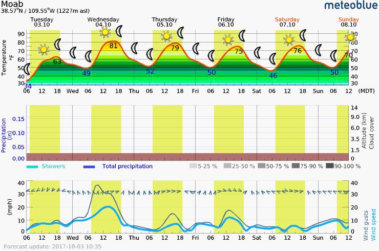 Tuesday - Sunday Meteogram (Moab, UT)