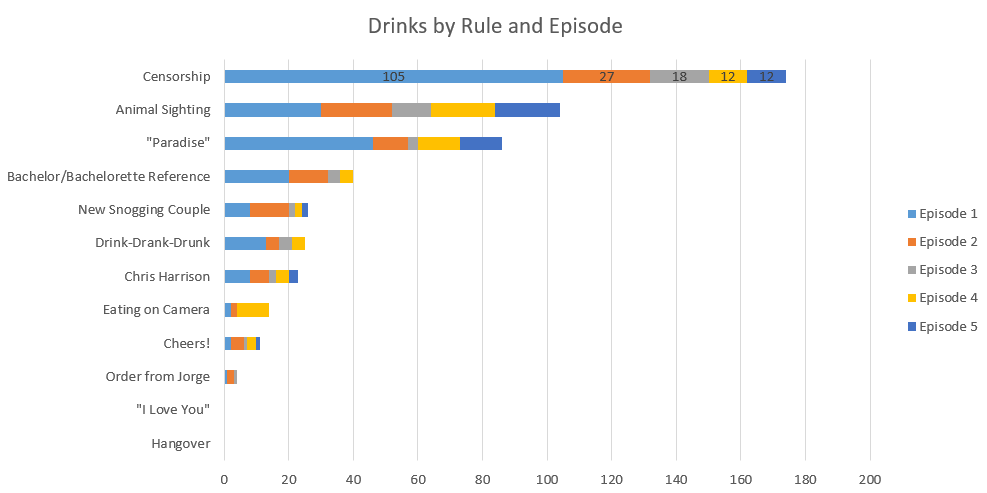 Bachelor in Paradise Drinking Game Halfway Results