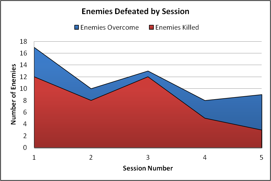 dnd-5e-enemies-defeated-by-session-1-5