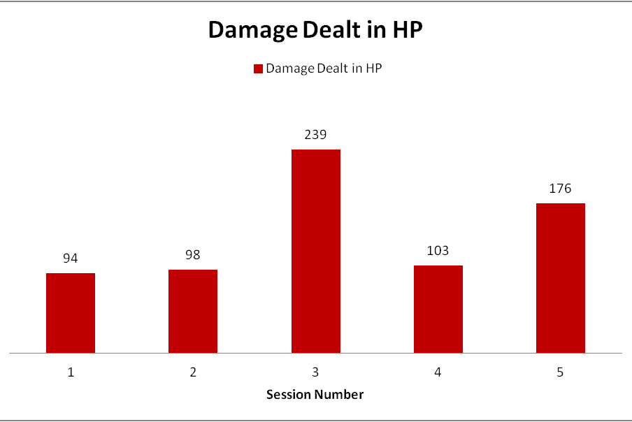 dnd-5e-damage-dealt-in-hit-points-by-session-1-5