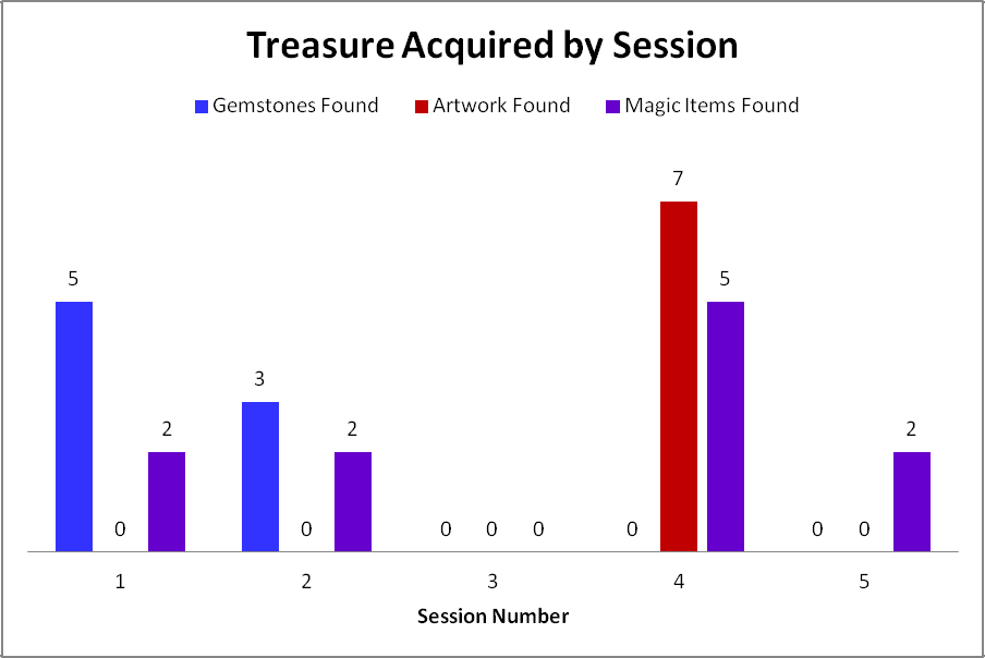 dnd-5e-treasure-acquired-by-session-1-5