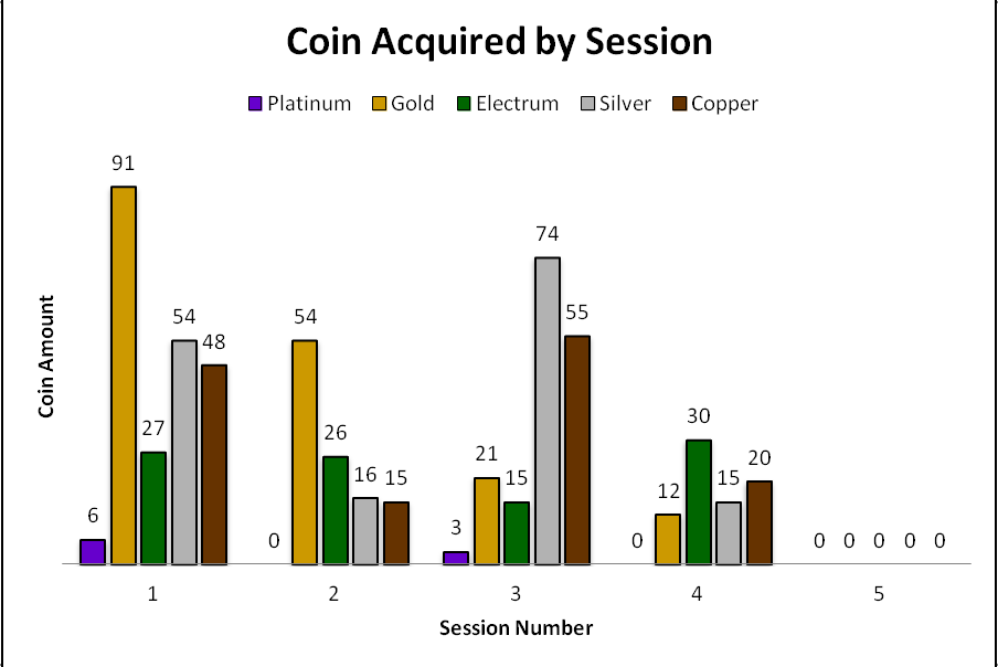 dnd-5e-coin-acquired-by-session-1-5.png