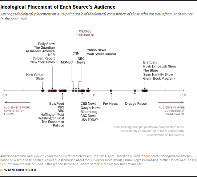 This chart shows the ideological placement of each source's audience, not the source itself.