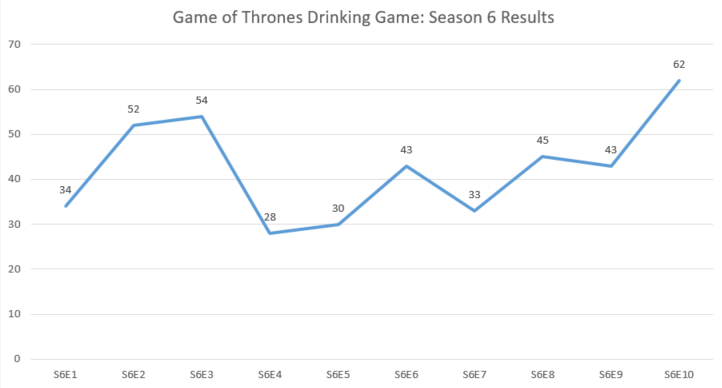 QQ Game of Thrones Drinking Game Episode Tally