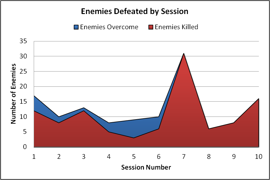 enemies_by_session_1_through_10