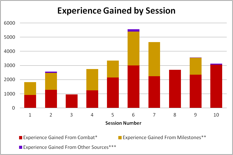 experience_gained_by_session_1_through_10