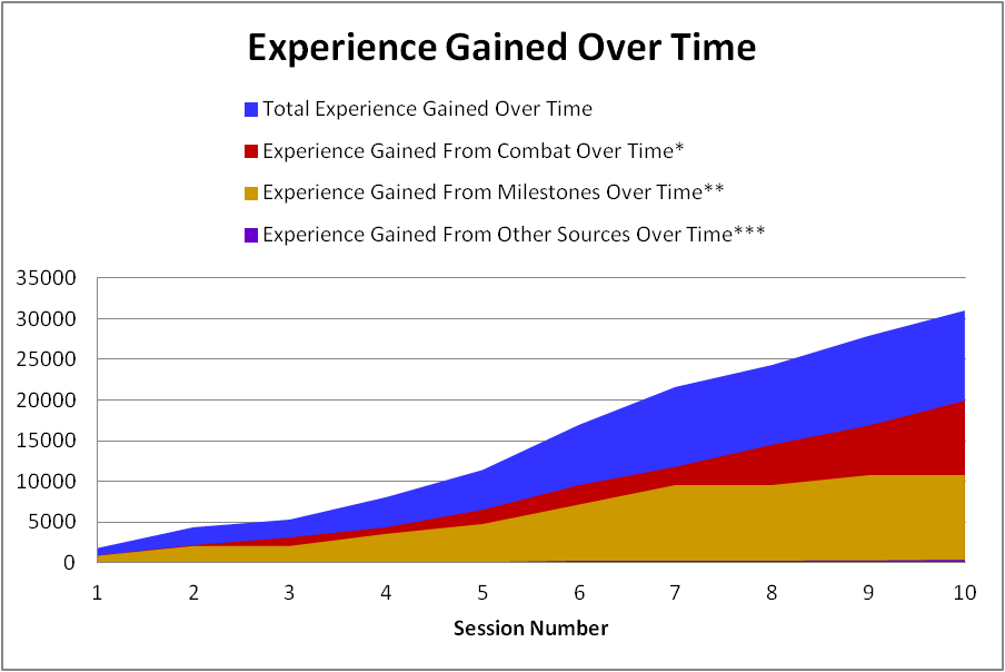 experience_gained_over_time_1_through_10