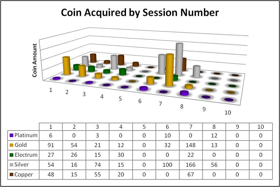 coin_by_session_number_1_through_10