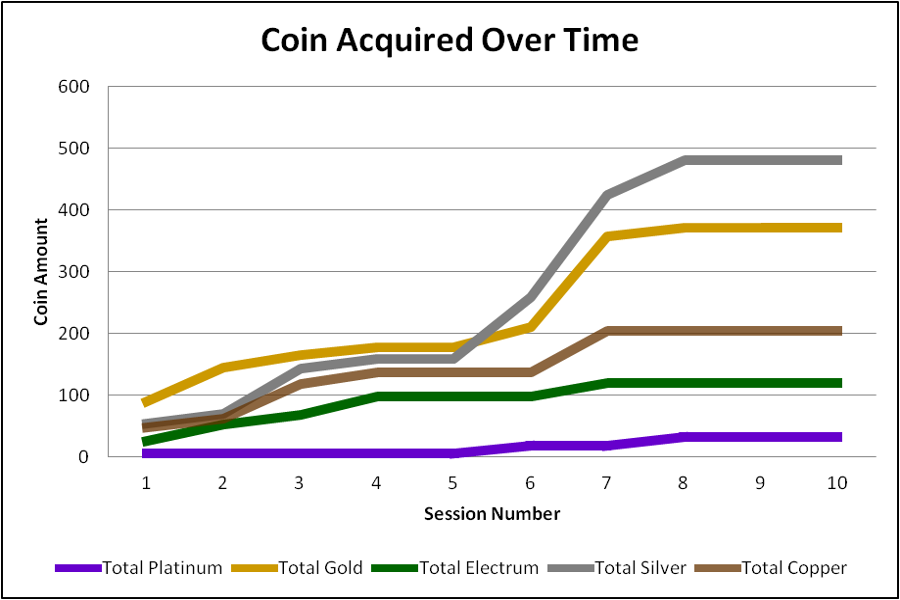 coin_acquired_over_time_1_through_10