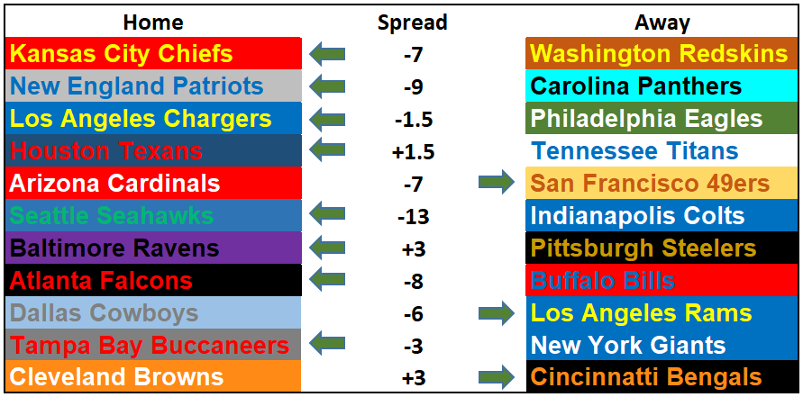 Questionably Qualified Sports Book NFL Picks Week 4