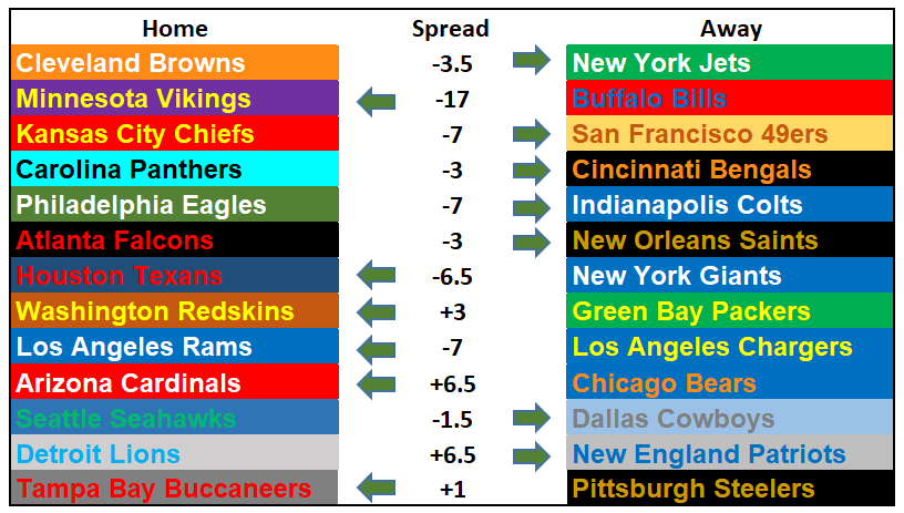 2018 NFL Week 3 Picks
