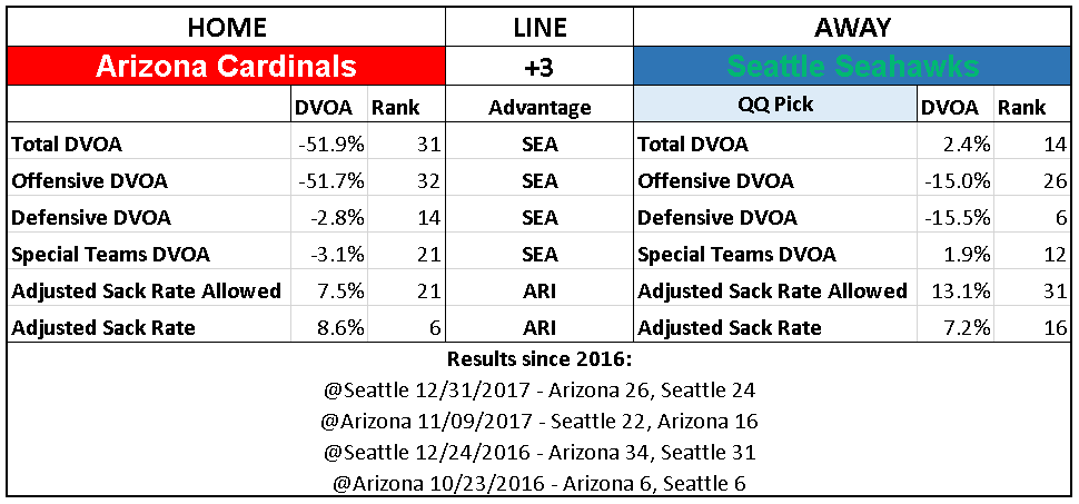 2018 NFL Picks Week 4 Arizona Cardinals Seattle Seahawks
