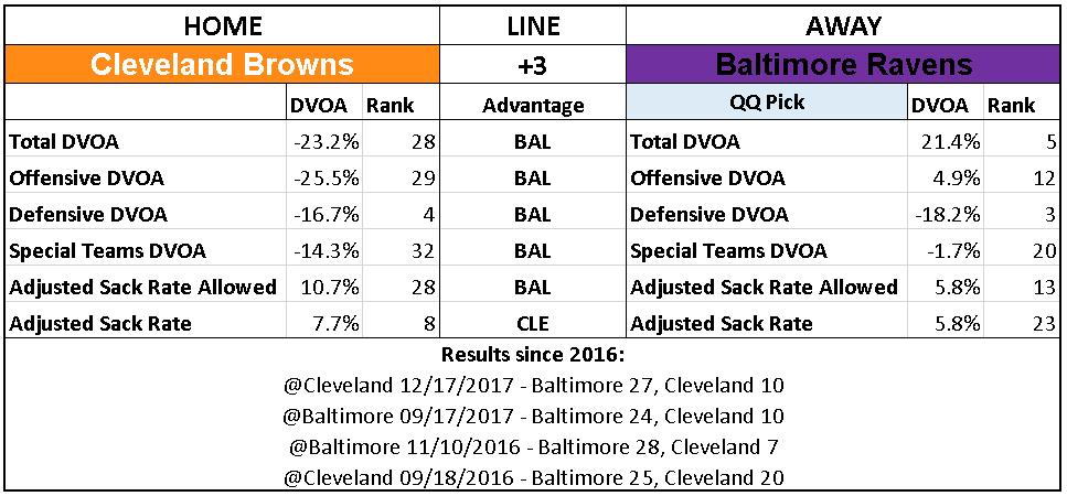 2018 NFL Week 5 Picks Cleveland Browns Baltimore Ravens.PNG