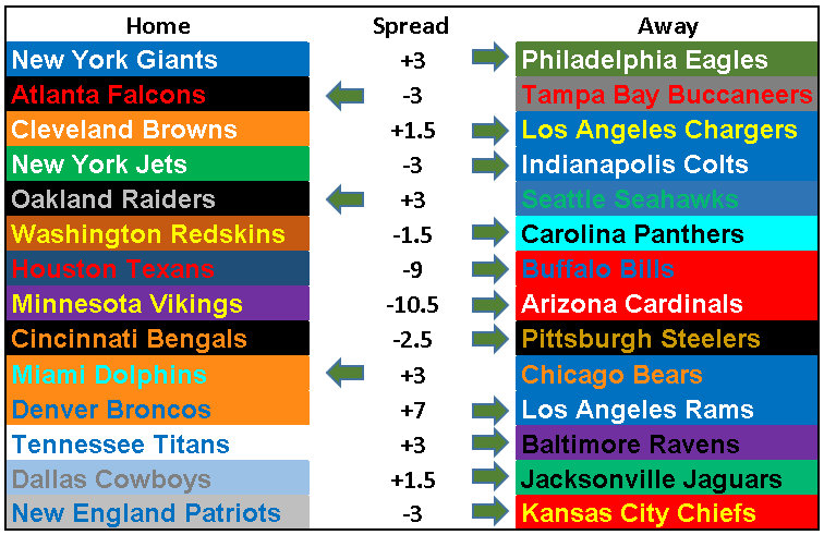 2018 NFL Picks Week 6.PNG