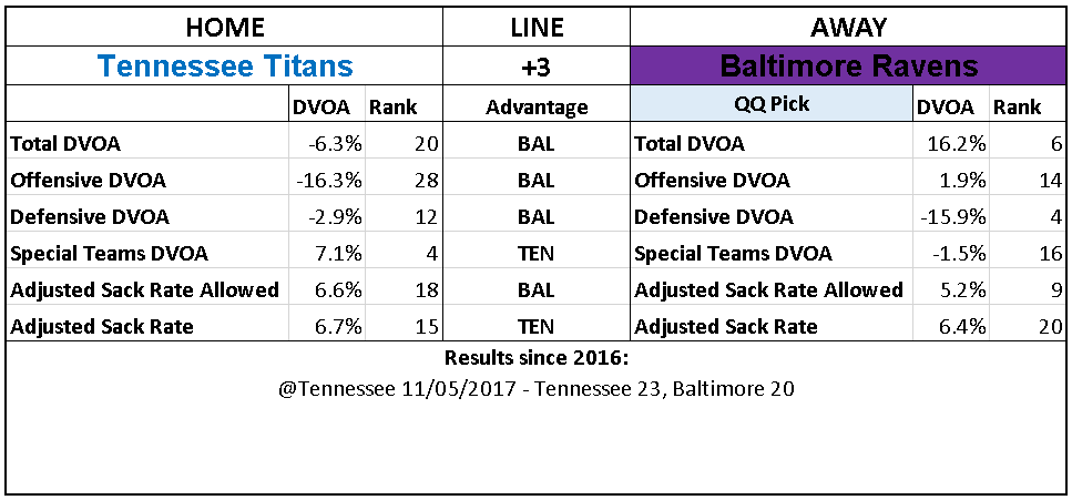 2018 NFL Week 6 Picks Baltimore Ravens Tennessee Titans.PNG