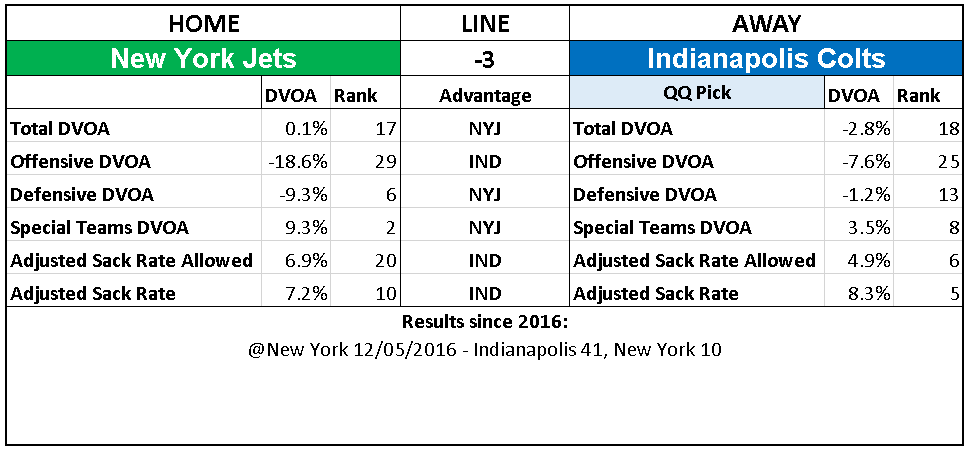 2018 NFL Week 6 Picks Indianapolis Colts New York Jets.PNG
