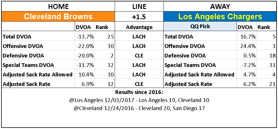 2018 NFL Week 6 Picks Los Angeles Chargers Cleveland Browns.PNG