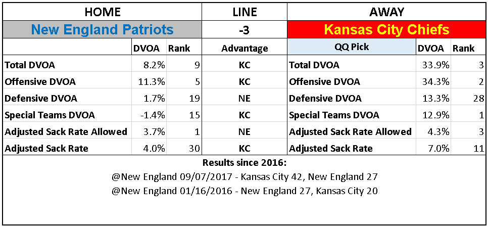 2018 NFL Week 6 Picks Kansas City Chiefs New England Patriots.PNG