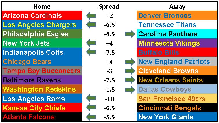2018 NFL Picks Week 7.PNG