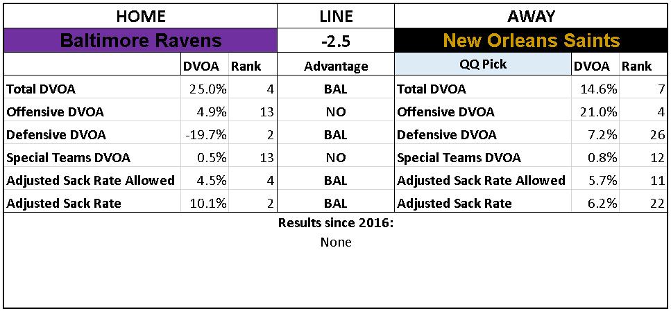 2018 NFL Week 7 Picks New Orleans Saints Baltimore Ravens.PNG