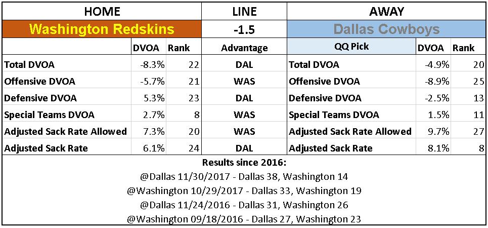2018 NFL Week 7 Picks Dallas Cowboys Washington Redskins.PNG