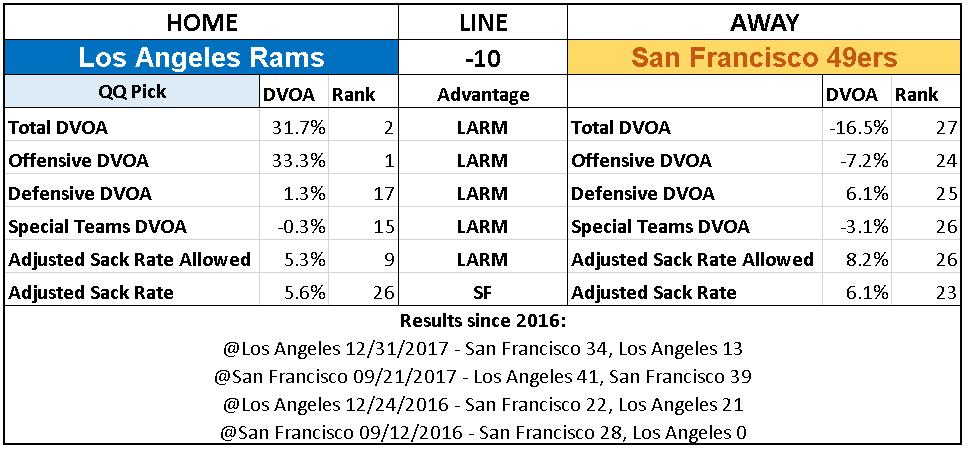 2018 NFL Week 7 Picks San Francisco 49ers Los Angeles Rams.PNG