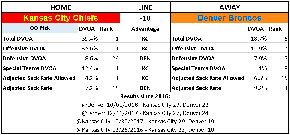 2018 NFL Week 8 Picks Kansas City Chiefs Denver Broncos.PNG