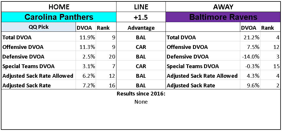 2018 NFL Week 8 Picks Carolina Panthers Baltimore Ravens.PNG