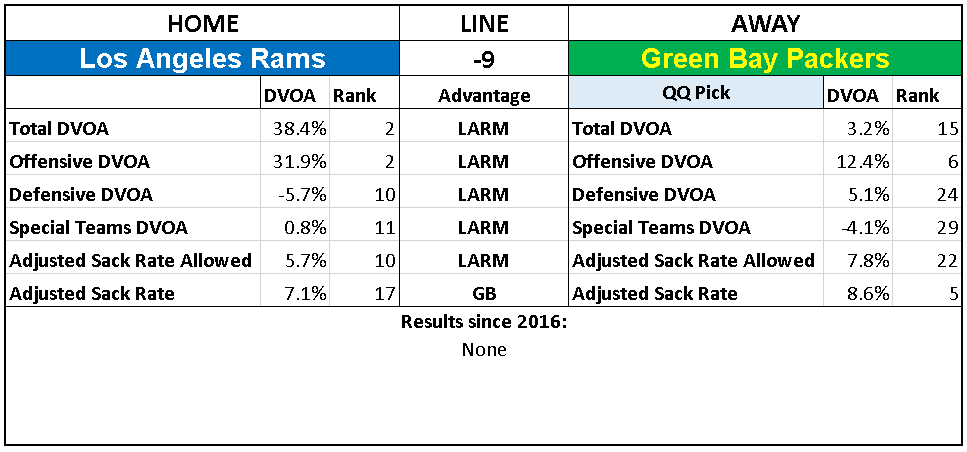 2018 NFL Week 8 Picks Green Bay Packers Los Angeles Rams.PNG